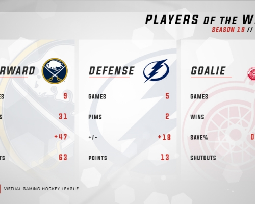 VGNHL S19 Players of the Week 4