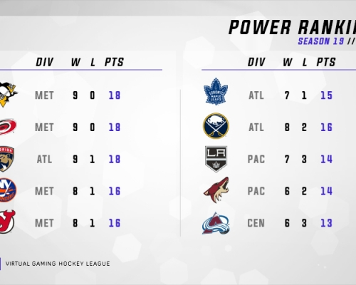 VGNHL S19 Week 1 Power Rankings