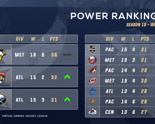 VGNHL S19 Week 2 Power Rankings