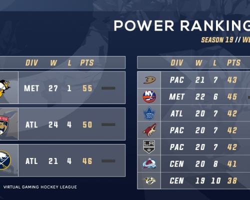 VGNHL S19 Week 3 Power Rankings
