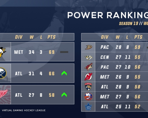 VGNHL S19 Week 4 Power Rankings
